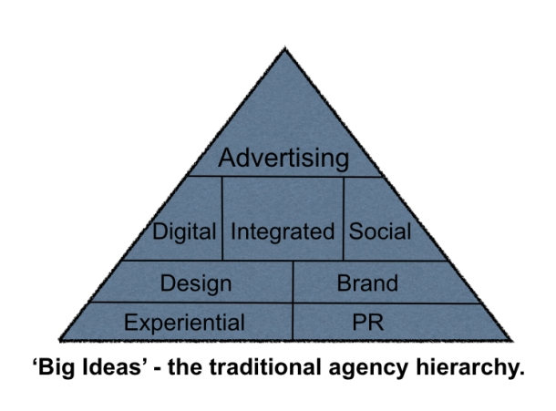 Traditional approach to where Big Ideas come from