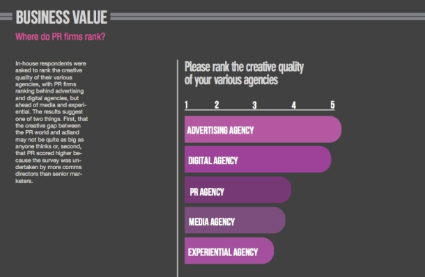 Agency Creativity Ranking